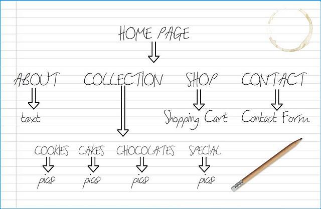 Sketch of website structure