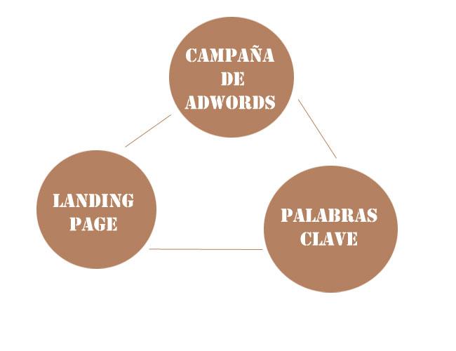 Camaña, landing page y palabras clave - Elementos importantes