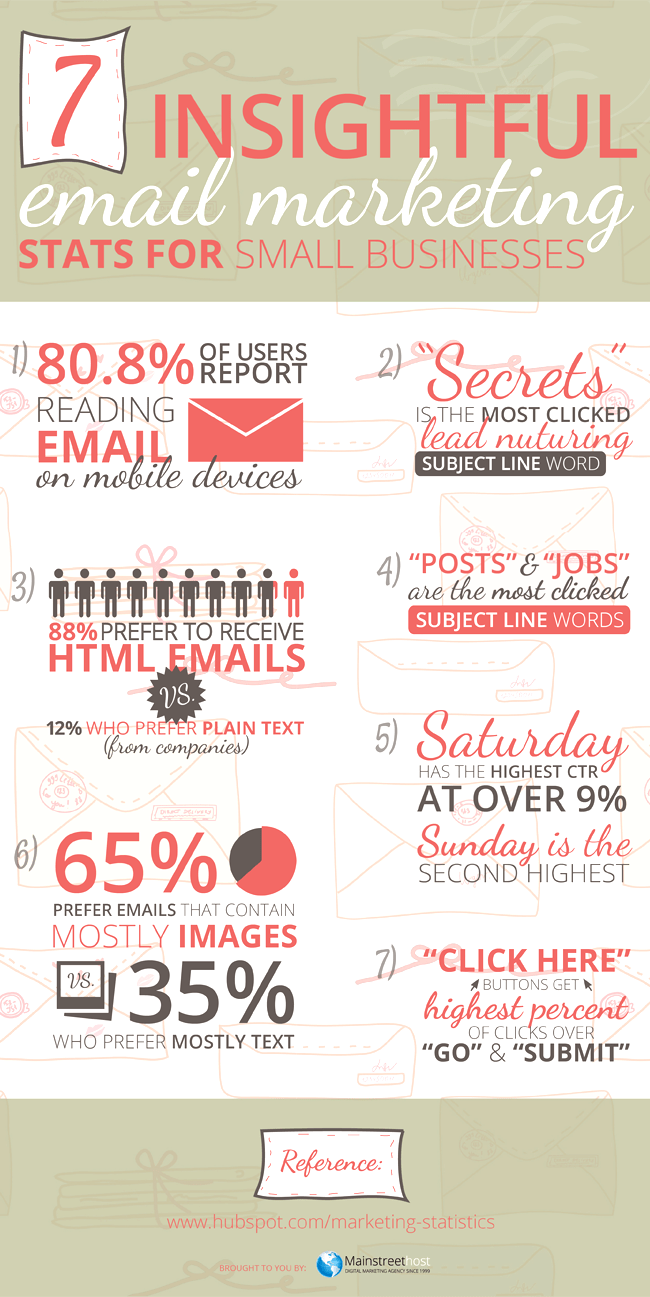 infographic of the week 7 stats for successful email marketing