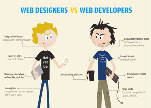 Web Designers VS. Web Developers: Infographic by Wix.com