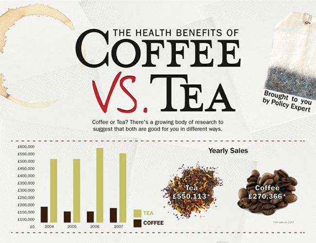 The Health Benefits of Coffee Vs. Tea