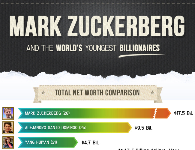 Mark Zuckerberg and The Worlds Youngest Billionaires