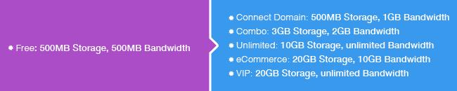 Increased Storage and Bandwidth