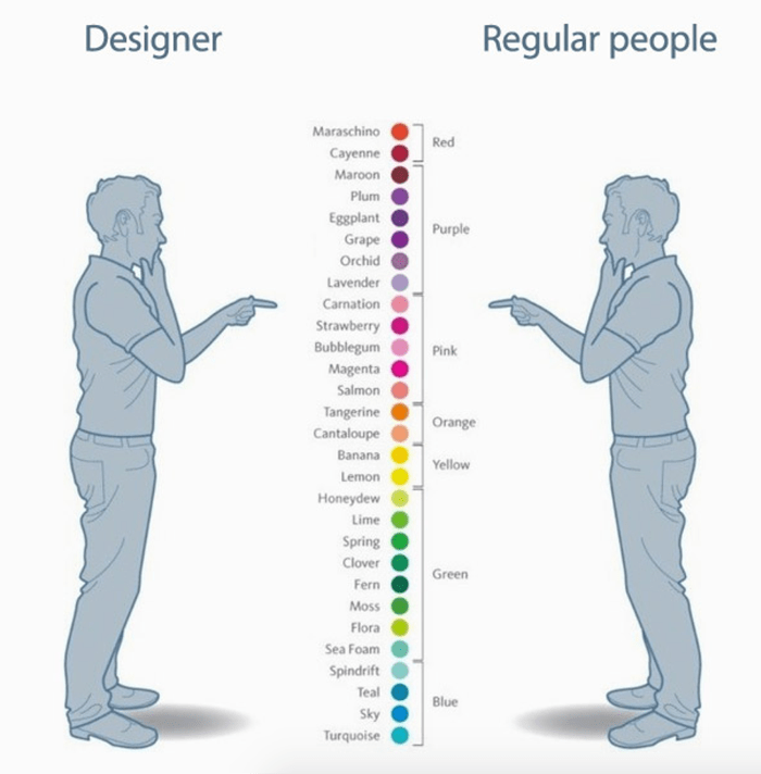 Designers vs. regular people