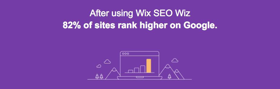 82% rank higher on Google