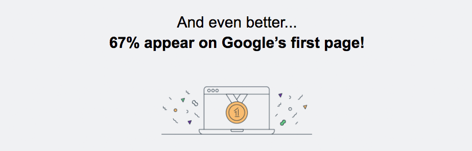67% appear on Google's first page