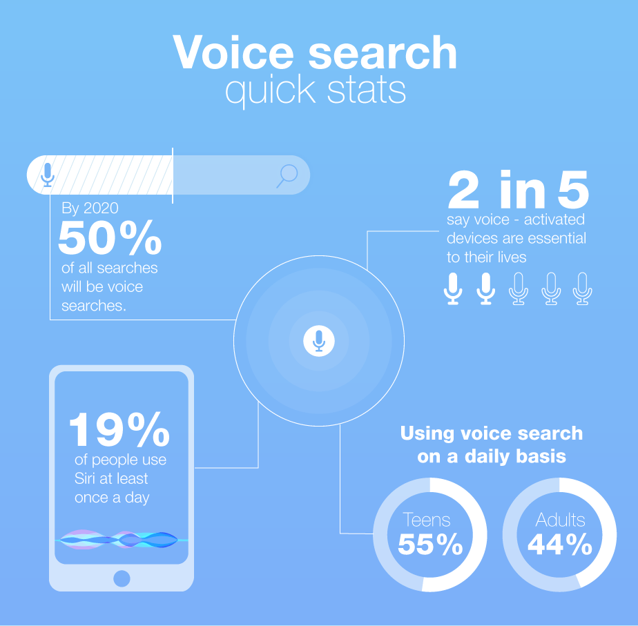 Voice search SEO stats