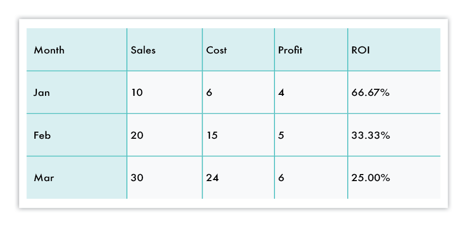good example of table for data presentation