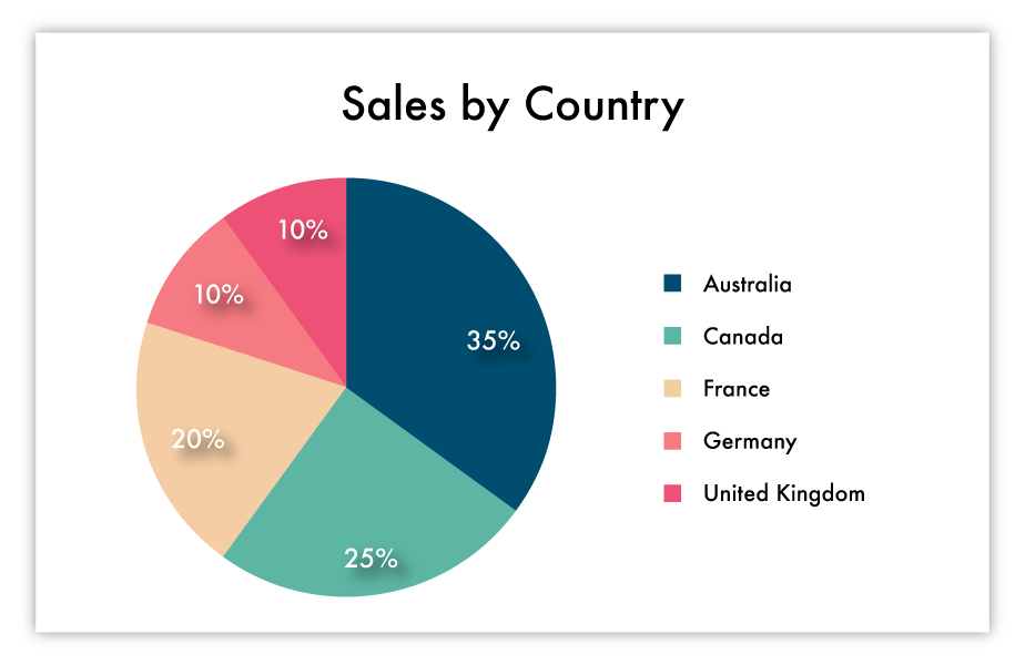 what is a pie chart? tips for data presentation