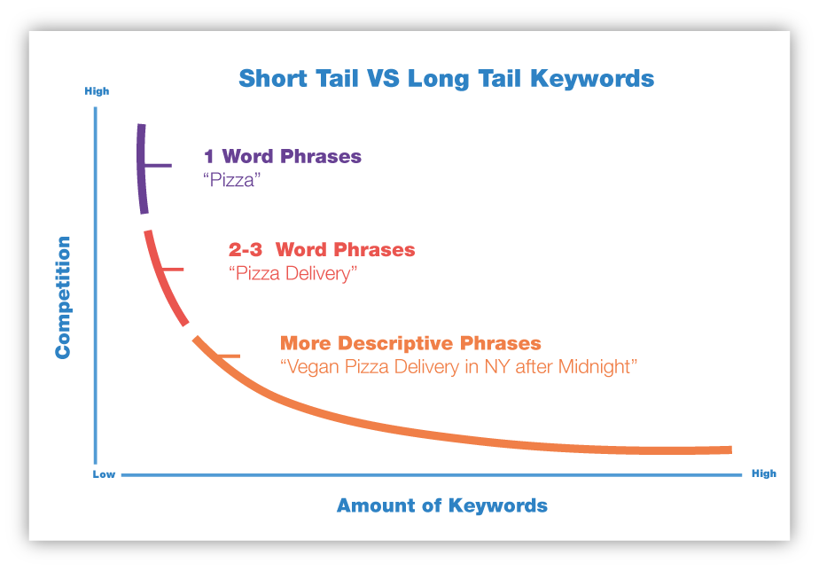 Wix: short tail vs long tail keywords graph