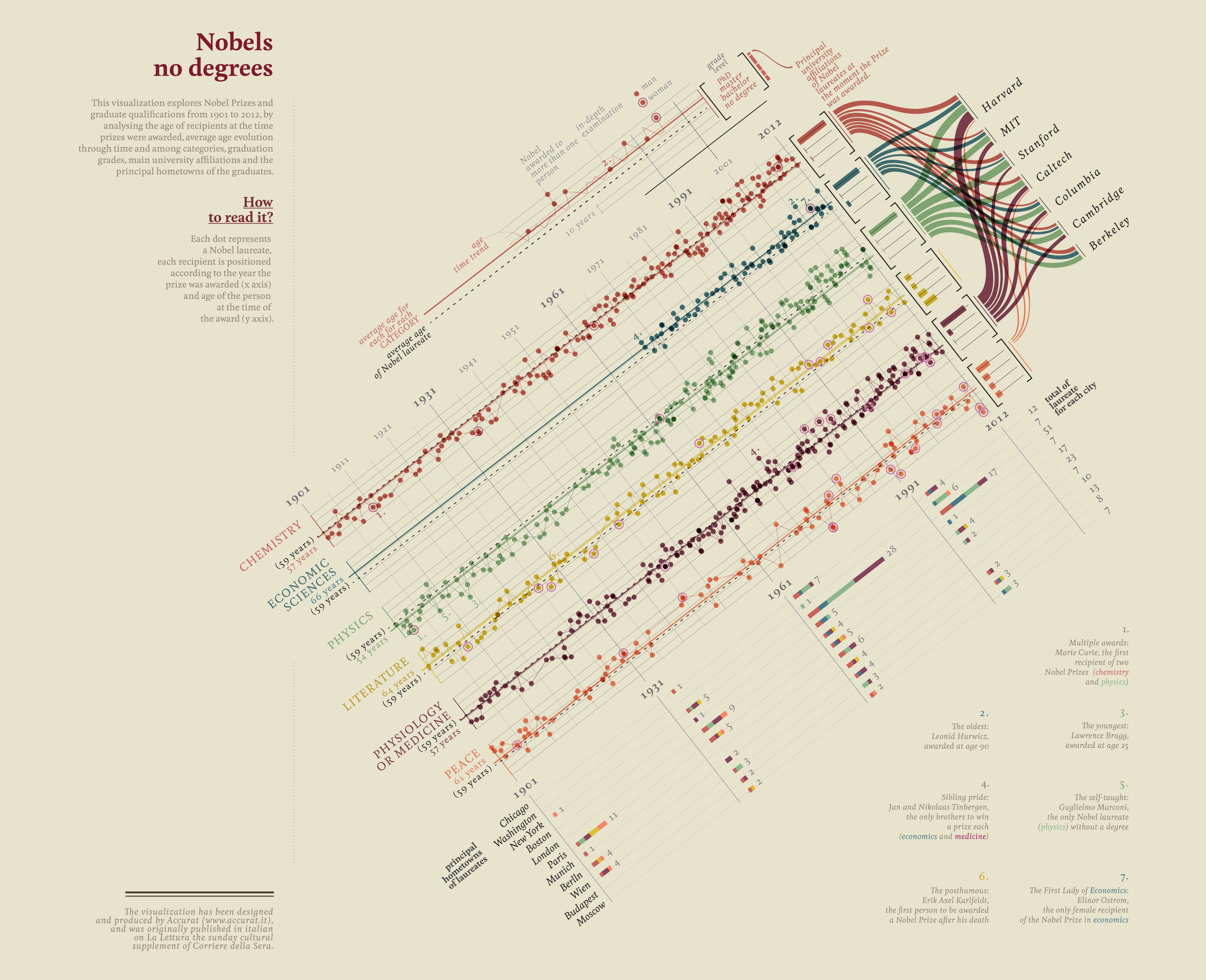 Information design by Accurat for La Lettura, Corriere della Sera