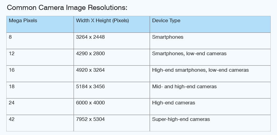 Common camera image resolutions in pixels and mega pixels